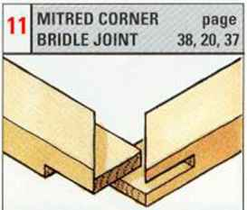 How Make Wood Canvas Mitre Joints