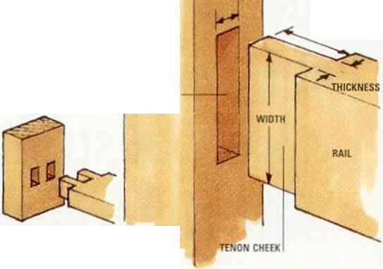 Twin Mortise And Tenon Joint