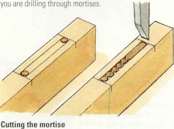 Mortise Tools