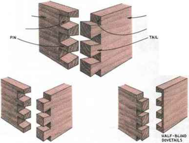 Half Blind Dovetail Jigs Router Techniques Woodworking