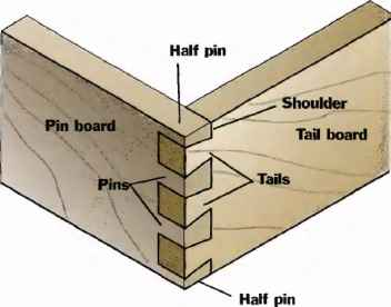 dovetail joints set
