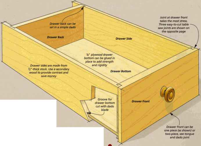 Plywood Drawer Joints